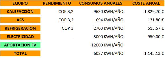 instalacion aerotermina e instalacion paneles solares