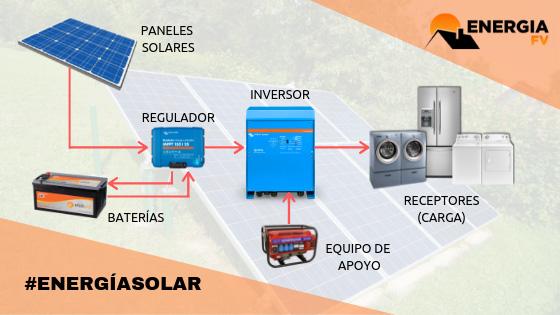 componentes instalacion fotovoltaica aislada de red