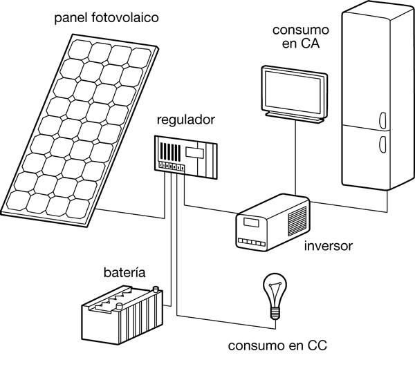 como funciona instalacion solar fotovoltaica aislada