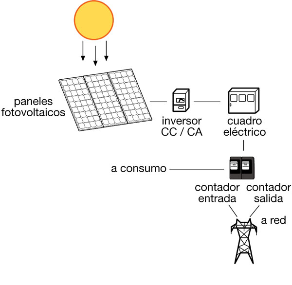 como funciona instalacion solar fotovoltaica autoconsumo