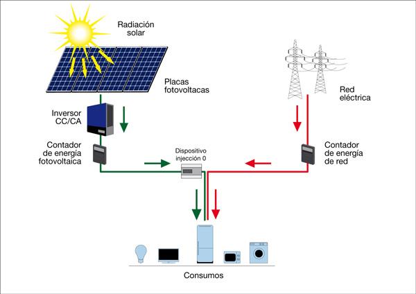 instalacion paneles solares autoconsumo