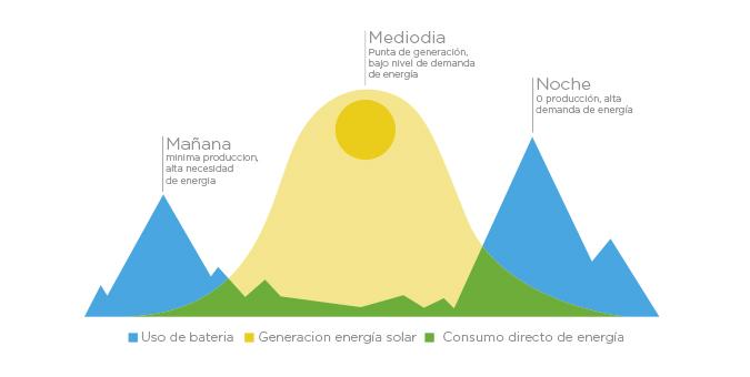 instalacion fotovoltaica vivienda unifamiliar en madrid